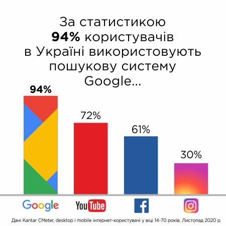 За статистикою 94% користувачів в Україні використовують пошукову систему Google.